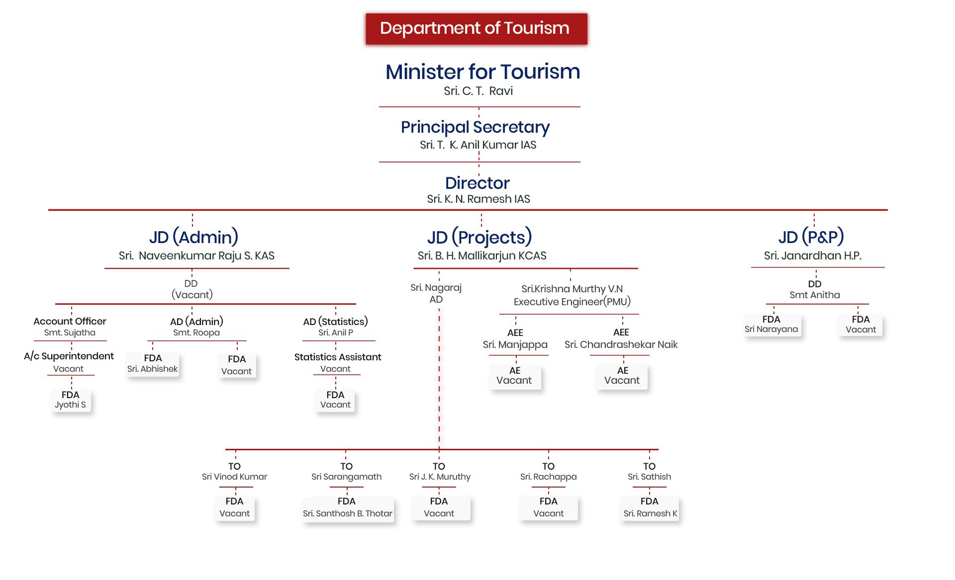 Tourism hierarchy