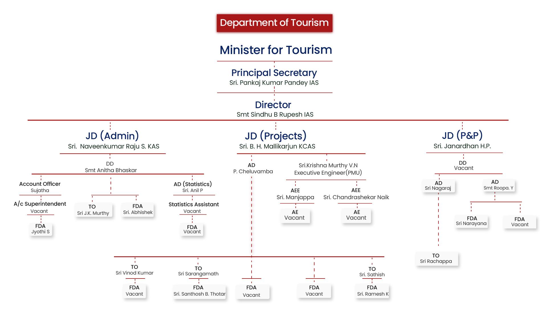 tourism department